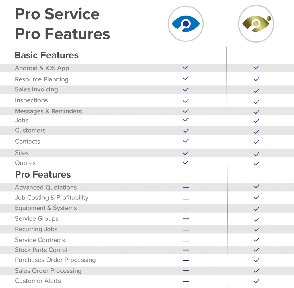 Table of servicesight features